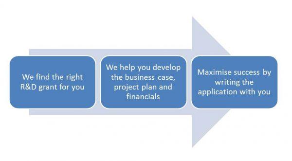 R&D grant application process