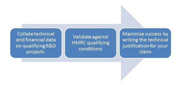 R&D tax credit process